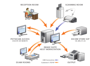 Carestream Image Suite PACS