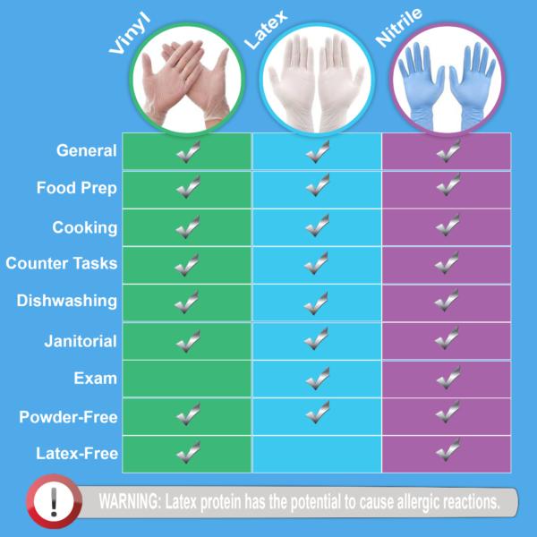 Glove Comparison Chart